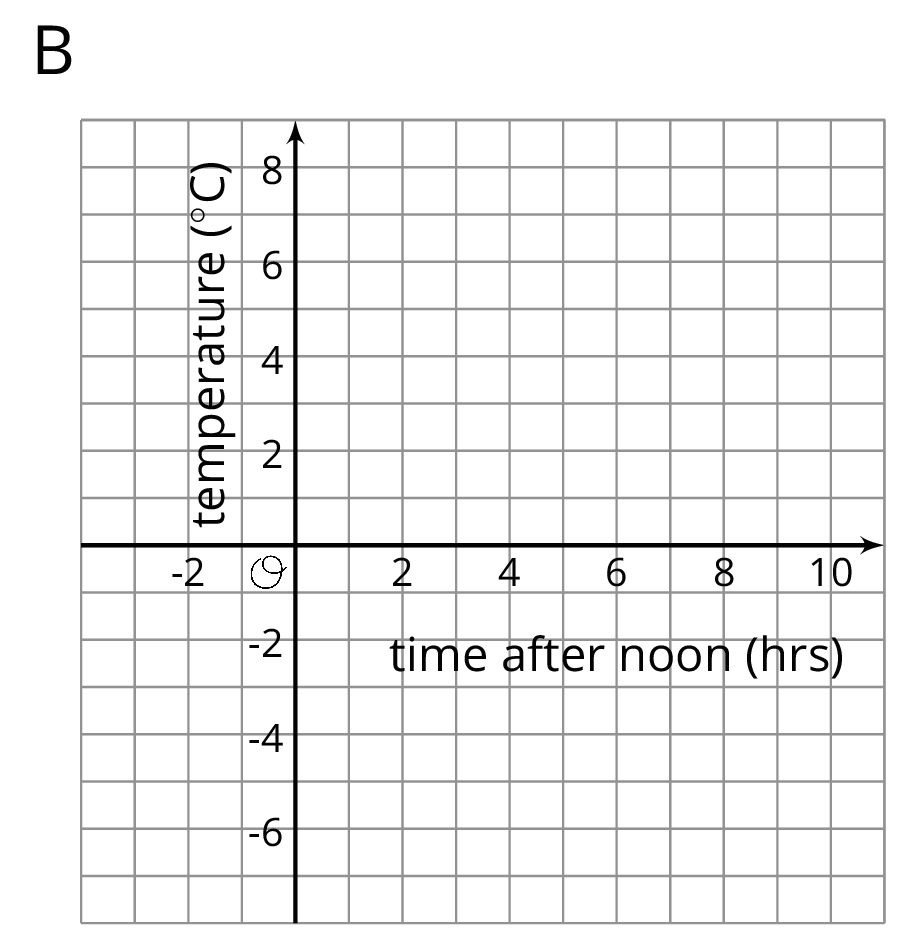 "A coordinate plane labeled ""B"". The origin is labeled ""O"". The horizontal axis is labeled ""time after 12 p.m. in hours"" and the numbers negative 2 through 10, in increments of 2, are indicated. The vertical axis is labeled ""temperature in Celsius"" and the numbers negative 6 through 8, in increments of 2, are indicated."