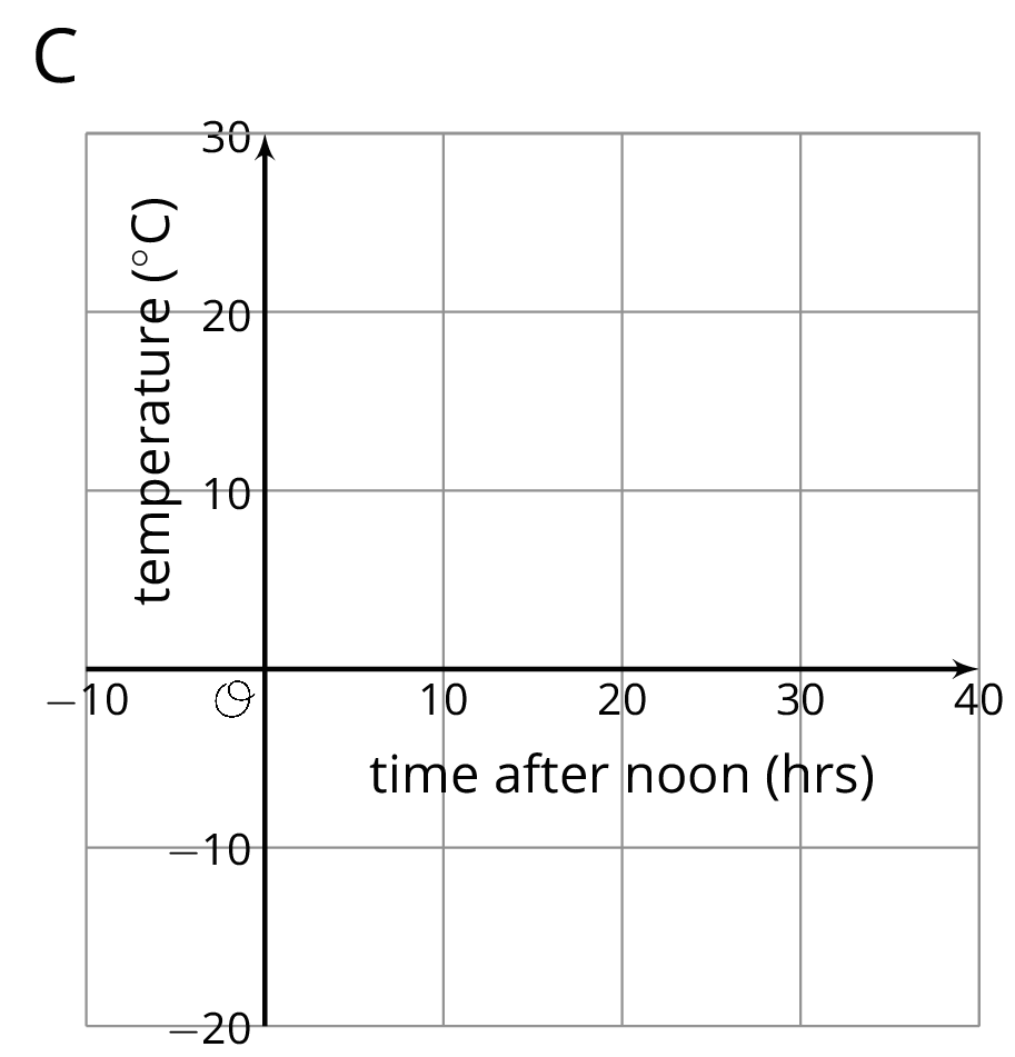 "A coordinate plane labeled ""C"". The origin is labeled ""O"". The horizontal axis is labeled ""time after 12 p.m. in hours"" and the numbers negative 10 through 40, in increments of 10, are indicated. The vertical axis is labeled ""temperature in Celsius"" and the numbers negative 20 through 30, in increments of 10, are indicated."