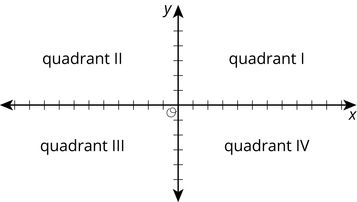 """An xy-coordinate plane with the origin labeled """"O"""". The region to the right of the y-axis and above the x-axis is labeled """"Quadrant I."""" The region to the left of the y-axis and above the x-axis is labeled """"Quadrant II."""" The region to the left of the y-axis and below the x-axis is labeled """"Quadrant III."""" The region to the right of the y-axis and below the x-axis is labeled """"Quadrant IV."""""""