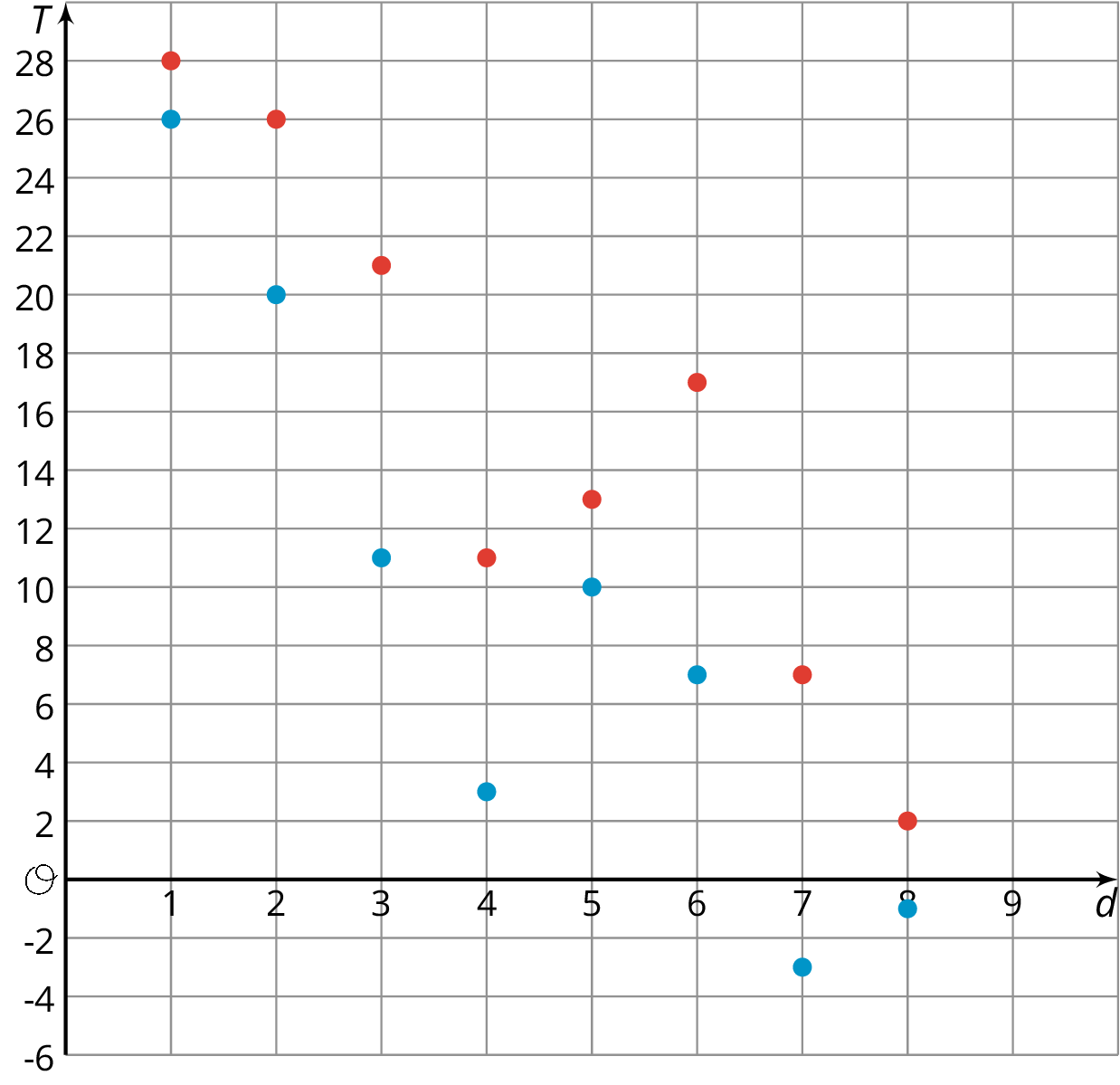 "A graph of 16 points plotted on a coordinate plane with the origin labeled ""O"". The numbers 1 through 9 are indicated on the the d axis. The numbers negative 6 through 28, in increments of 2, are indicated on the T axis.  The data points are presented in the following 8 groups.  Group 1. 1 comma 28 and 1 comma 26. Group 2. 2 comma 26 and 2 comma 20. Group 3. 3 comma 21 nad 3 comma 11. Group 4. 4 comma 11 and 4 comma 3. Group 5. 5 comma 13 and 5 comma 10. Group 6. 6 comma 17 and 7 comma 7. Group 7. 7 comma 7 and 7 comma negative 3. Group 8. 8 comma 2 and 8 comma negative 1."