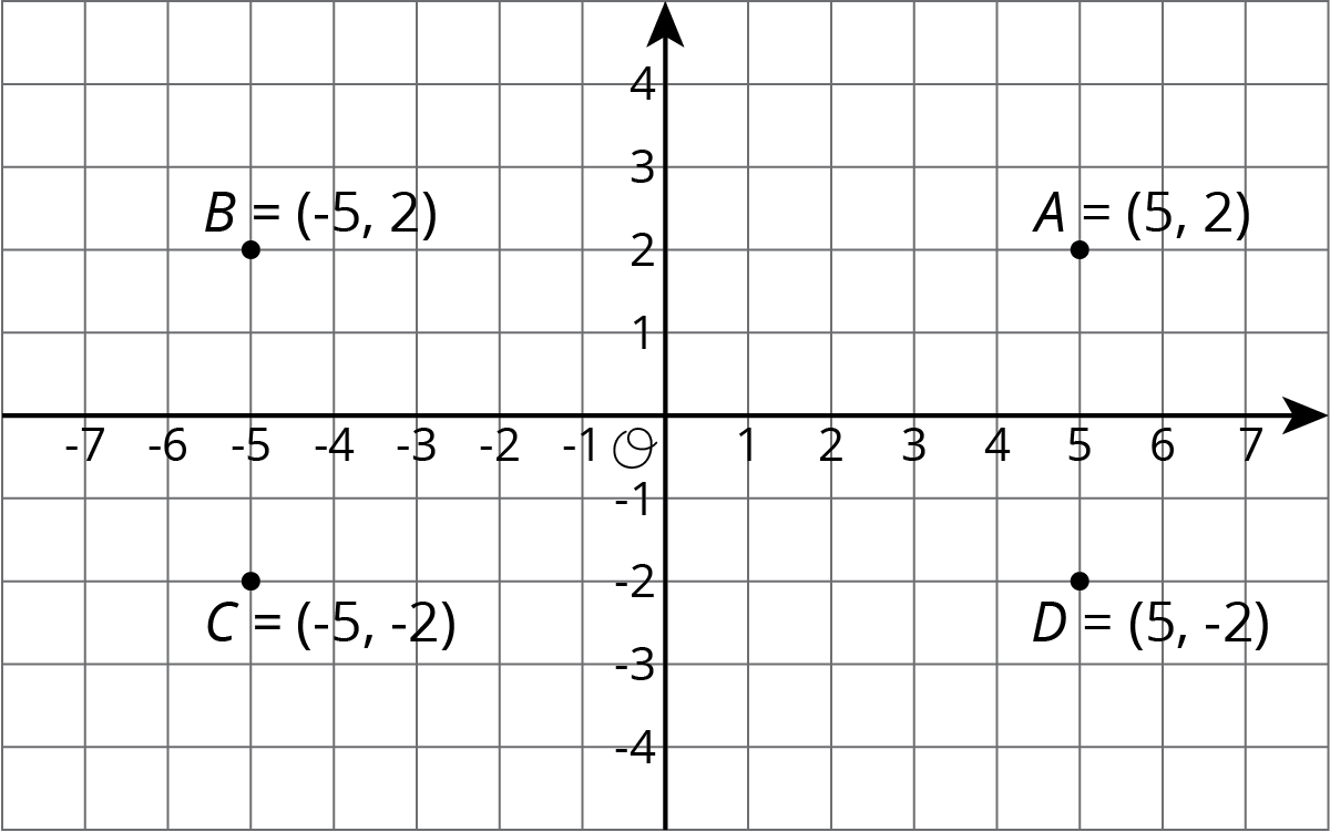 "Four points, A, B, C, and D are graphed in the coordinate plane with the origin labeled ""O"". The numbers negative 7 through 7 are indicated on the horizontal axis and the numbers negative 4 through 4 are indicated on the vertical axis.  Point A has coordinates 3 comma 2. Point B has coordinates 3 comma negative 4. Point C has coordinates negative 1 comma negative 4."