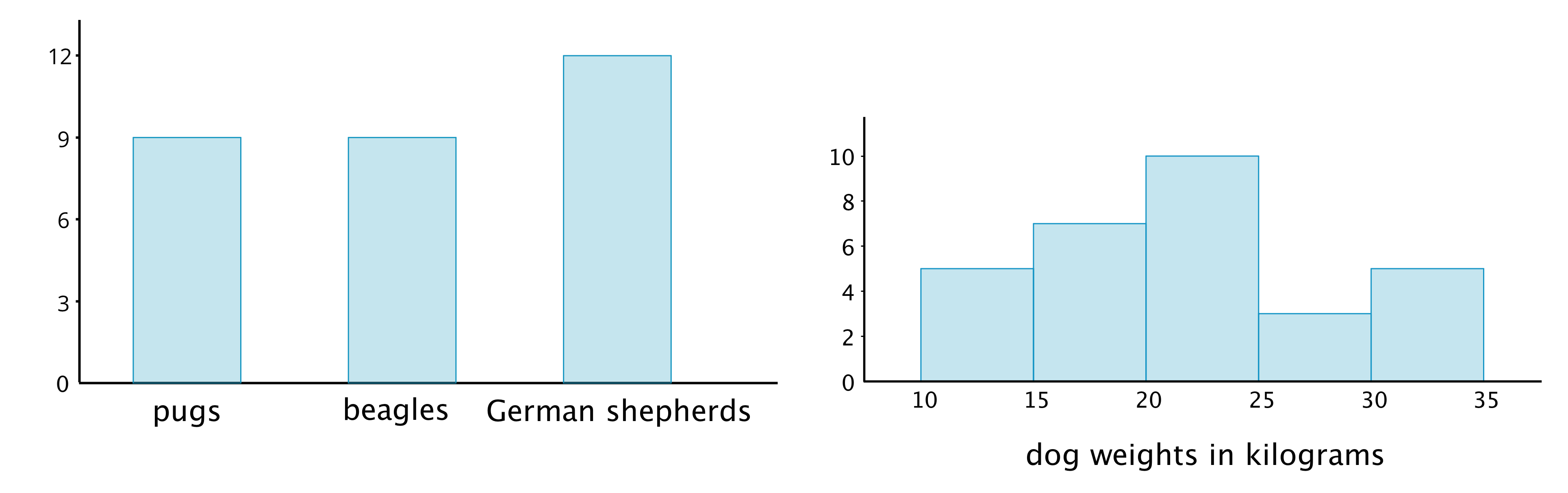 "A bar graph and a histogram. The bar graph has three categories on the horizontal axis labeled ""pugs,"" ""beagles,"" and ""German shepherds."" The vertical axis has the numbers 0 through 12, in increments of 3, indicated. The bar labeled ""pugs"" has a height of 9. The bar labeled ""beagles"" has a height of 9"" and the bar labeled ""German shepherds"" has a height of 12. The histogram has a horizontal axis labeled ""dog weights in kilograms."" The vertical axis has the numbers 0 through 10, in increments of 2, indicated. The data represented by the bars are as follows: 10 up to 15 kilograms, 5; 15 up to 20 kilograms, 7; 20 up to 25 kilograms, 10; 25 up to 30 kilograms, 3; 30 up to 35 kilograms, 5."