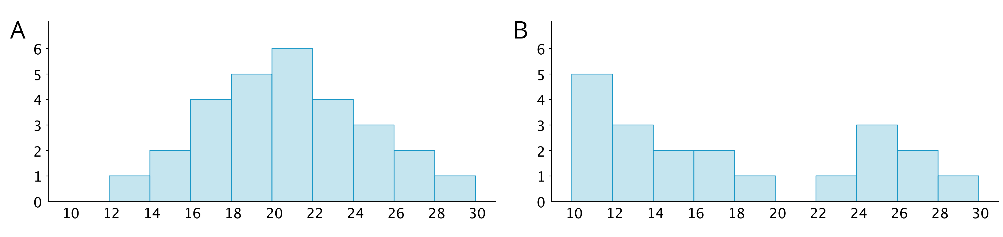 "Two histograms, labeled ""A"" and ""B"" where the horizontal axis has the numbers 10 through 30, in increments of 2, indicated and on the vertical axis, the numbers 0 through 6 are indicated. The data represented by the bars on histogram ""A"" are: 10 up to 12, 0; 12 up to 14, 1; 14 up to 16, 2, 16 up to 18, 4; 18 up to 20, 5; 20 up to 22, 6; 22 up to 24, 4, 24 up to 26, 3; 26 up to 28, 2; 28 up to 30, 1. The data represented by the bars on histogram ""B"" are: 10 up to 12, 5; 12 up to 14, 3; 14 up to 16, 2; 16 up to 18, 2; 18 up to 20, 1; 20 up to 22, 0; 22 up to 24, 1; 24 up to 26, 3; 26 up to 28, 2; 28 up to 30, 1."