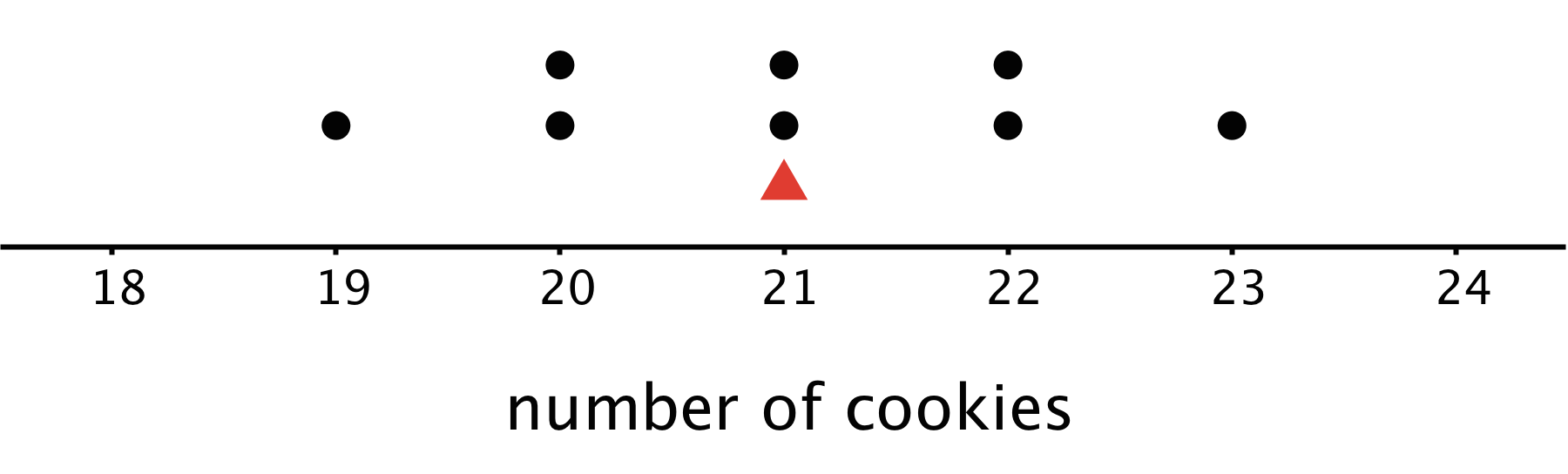 "Dot plot for ""number of cookies"". The numbers 18 through 24 are indicated. There is a triangle indicated at 21 cookies. The data are as follows:  18 cookies, 0 dots. 19 cookies, 1 dot. 20 cookies, 2 dots. 21 cookies, 2 dots. 22 cookies, 2 dots. 23 cookies, 1 dot. 24 cookies, 0 dots."