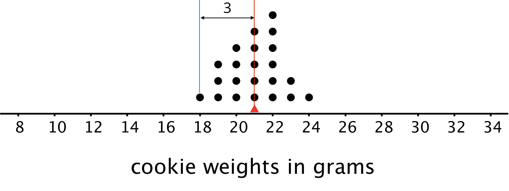 "A dot plot for ""cookie weights in grams."" The numbers 8 through 34, in increments of 2, are indicated. A triangle is indicated at 21 grams. There are two perpendicular lines drawn, one at 18 grams and the other at 21 grams. A horizontal line between the two lines is labeled 3. The data are as follows: 18 grams, 1 dot; 19 grams, 3 dots; 20 grams, 4 dots; 21 grams, 5 dots; 22 grams, 6 dots; 23 grams, 2 dots, 24 grams, 1 dot."