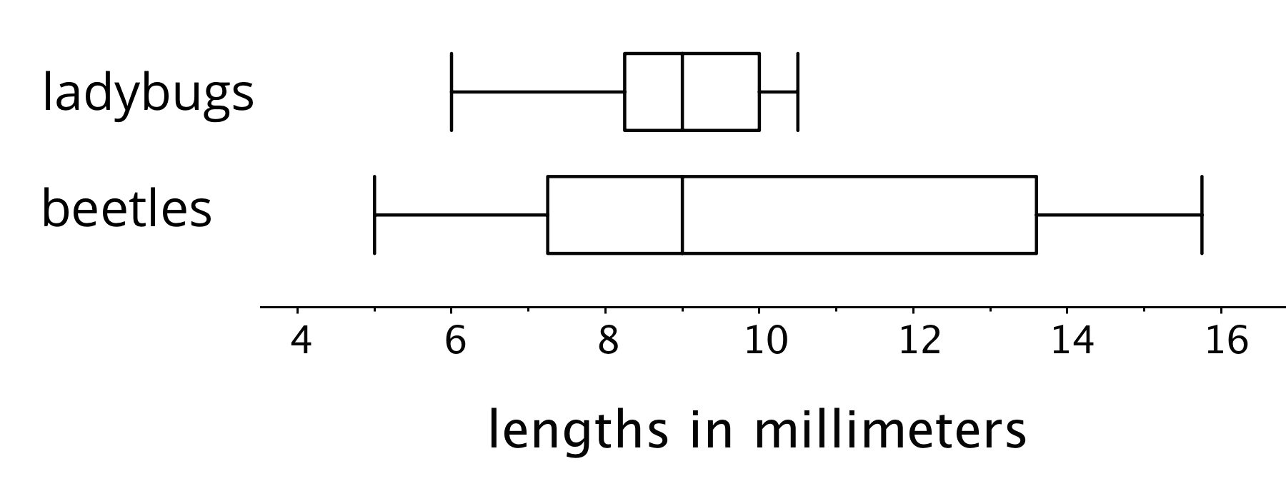 "Two sets of box plots for ""lengths in millimeters"". The numbers 4 through 16 are indicated in increments of 2. There are tick marks midway between the indicated numbers. The top box plot is for ""ladybugs"".  The five-number summary is as follows: Minimum value, 6. Maximum value, 10.5. Q1, 8.5. Q2, 9. Q3, 10. The bottom box plot is for ""beetles"".  The five-number summary is as follows: Minimum value, 5. Maximum value, 15.5. Q1, 7.5. Q2, 9. Q3, 13.5."