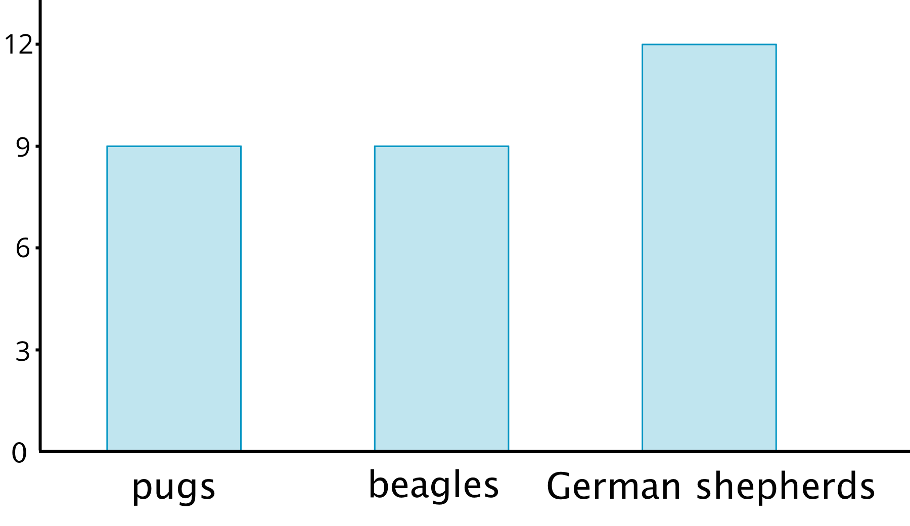 "A bar graph. The categories ""pugs"", ""beagles"", and ""German shepherds"" are labeled on the horizontal axis. The numbers 0 through 4 are indicated on the vertical axis. The data represented by the bars are as follows: pugs, 3. beagles, 3. German shepherds, 4."