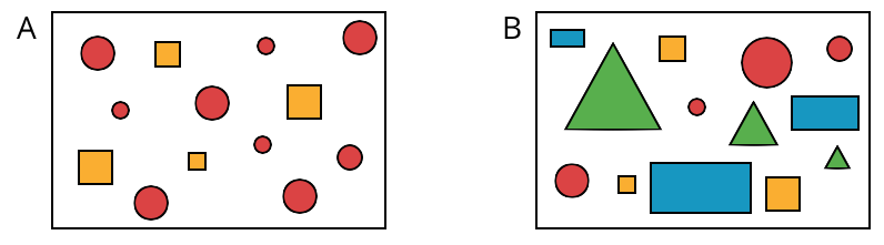 """Two sets of figures labeled """"A"""" and """"B,"""" such that each set consists of 13 figures. Set A consists of red circles and orange squares. The figures for Set A are as follows: 5 large circles, 1 medium circle, 3 small circles, 2 large squares, 1 medium square, and 1 small square. Set B consists of red circles, orange squares, green triangles, and blue rectangles. The figures for Set B are as follows: 1 extra-large circle, 1 large circle, 1 medium circle, 1 small circle, 1 large suare, 1 medium square, 1 small square, 1 large triangle, 1 medium triangle, 1 small triangle, 1 large rectangle, 1 medium rectangle, and 1 small rectangle."""