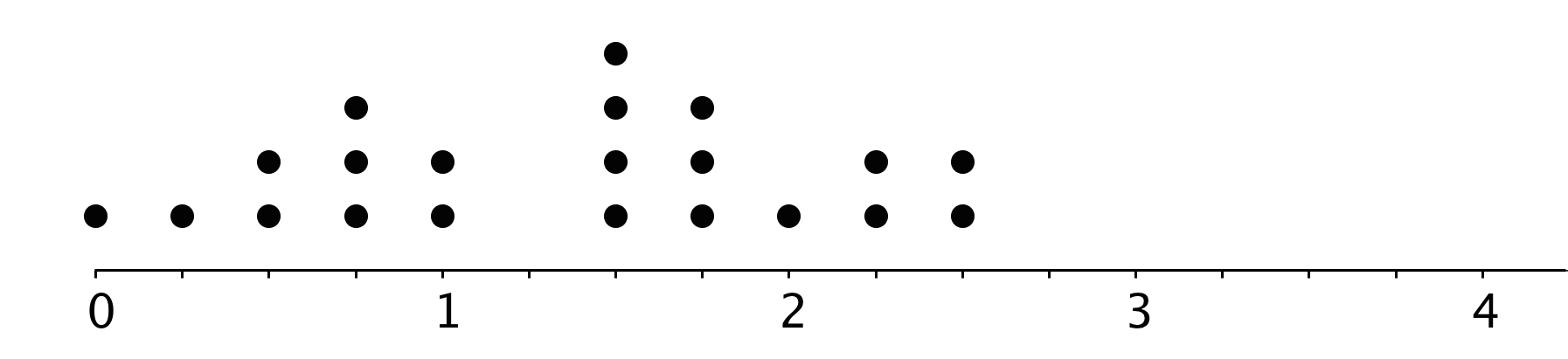 A dot plot with the numbers 0 through 4 indicated. There are 3 evenly spaced tick marks between each number. The data are as follows: 0, 1 dot. One-fourth, 1 dot. One-half, 2 dots. Three-fourths, 3 dots. 1, 2 dots. 1 and a half, 4 dots. 1 and three-fourths, 3 dots. 2, 1 dot. 2 and one-fourth, 2 dots. 2 and a half, 2 dots.