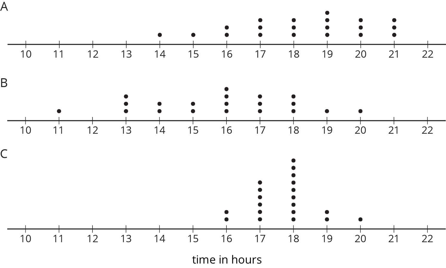 Three dot plots are labeled A, B, and C. Each dot plot has the numbers 10 through 22 indicated.  Dot plot A has the following data:  10 through 13 hours, 0 dots; 14 hours, 1 dot; 15 hours, 1 dot; 16 hours, 2 dots; 17 hours, 3 dots; 18 hours, 3 dots; 19 hours, 4 dots; 20 hours, 3 dots; 21 hours, 3 dots; 22 hours, 0 dots.  Dot plot B has the following data:  10 hours, 0 dots; 11 hours, 1 dot; 12 hours, 0 dots; 13 hours, 3 dots; 14 hours, 2 dots; 15 hours, 2 dots; 16 hours, 4 dots; 17 hours, 3 dots; 18 hours, 3 dots; 19 hours, 1 dot; 20 hours, 1 dot; 21 hours, 0 dots; 22 hours, 0 dots.  Dot plot C has the following data:  10 through 15 hours, 0 dots; 16 hours, 2 dots; 17 hours, 6 dots; 18 hours, 9 dots; 19 hours, 2 dot; 20 hours, 1 dot; 21 hours, 0 dots; 22 hours, 0 dots.