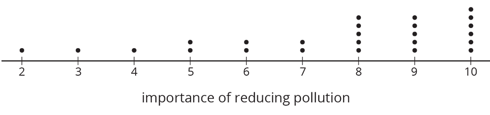 "A dot plot for the ""importance of reducing pollution"" where the numbers 2 through 10 are indicated. The data for the dot plot are as follows: Scale 2, 1 dot Scale 3, 1 dot Scale 4, 1 dot Scale 5, 2 dots Scale 6, 2 dots Scale 7, 2 dots Scale 8, 5 dots Scale 9, 5 dots Scale 10, 6 dots"