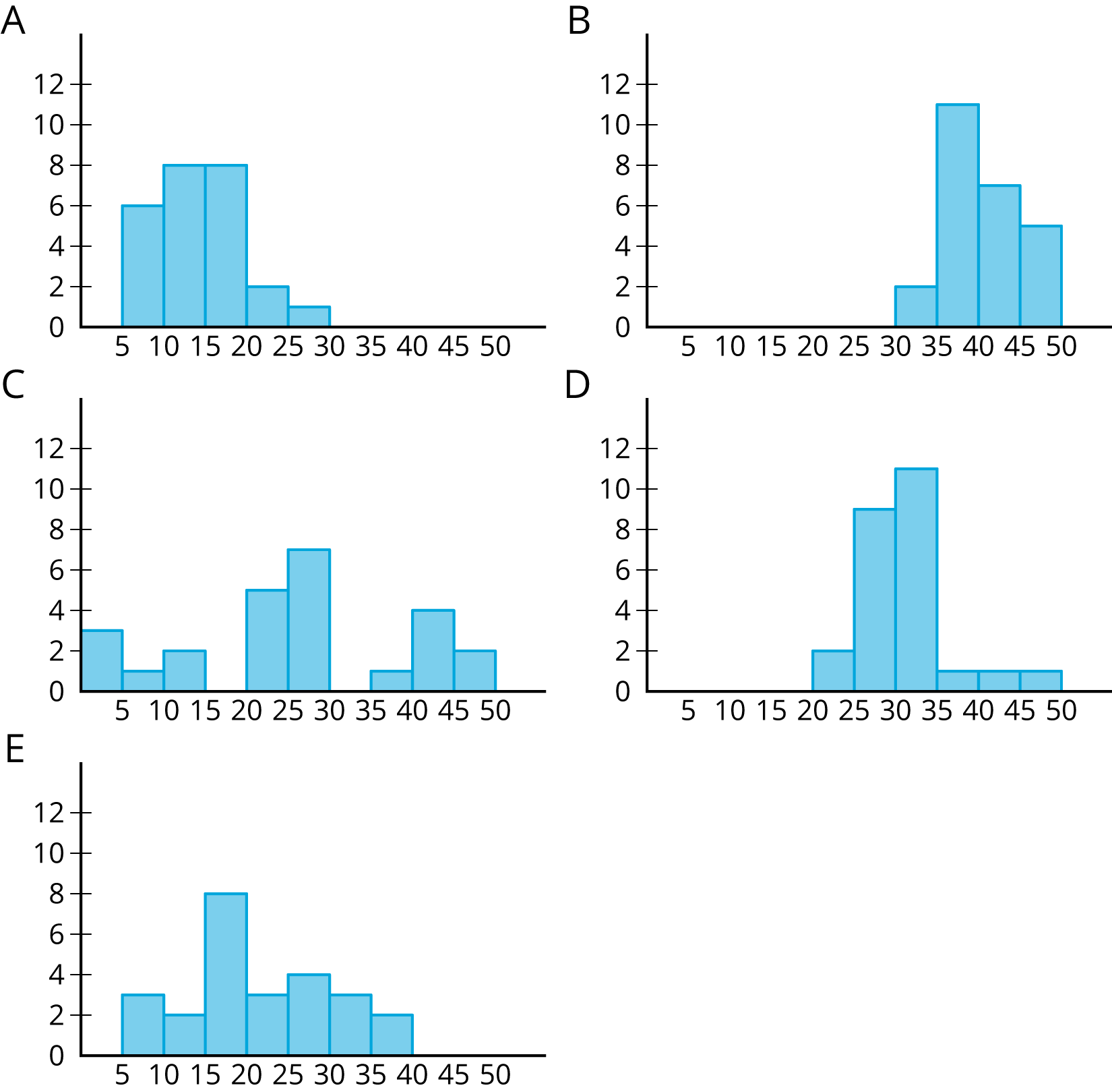 "There are 5 histograms labeled A, B, C, D, and E.  Each histogram has a horizontal axis with 0 through 50, in increments of 5, are indicated.  The vertical axis has 0 through 12, in increments of 2, indicated.  The height of the bars for ""histogram A"" are as follows:  from 5 up to 10, 6; from 10 up to 15, 8, from 15 up to 20, 8; from 20 up to 25, 2; from 25 up to 30, 1. The height of the bars ""histogram B"" are as follows:  from 30 up to 35, 2; from 35 up to 40, 11; from 40 up to 45, 7; from 45 up to 50, 5. The height of the bars for ""histogram C"" are as follows:  from 0 up to 5, 3; from 5 up to 10, 1; from 10 up to 15, 2; from 15 up to 20, 0; from 20 up to 25, 5; from 25 up to 30, 7; from 30 up to 35, 0; from 35 up to 40, 1; from 40 up to 45, 4; from 45 up to 50; 2. The height of the bars for ""histogram D"" are as follows:  from 20 up to 25, 2; from 25 up to 30, 9; from 30 up to 35, 11; from 35 up to 40, 1; from 40 up to 45, 1; from 45 up to 50, 1. The height of the bars for ""histogram E"" are as follows:  from 5 up to 10, 3; from 10 up to 15, 2; from 15 up to 20, 8; from 20 up to 25, 3; from 25 up to 30, 4; from 30 up to 35, 3; from 35 up to 40, 2."