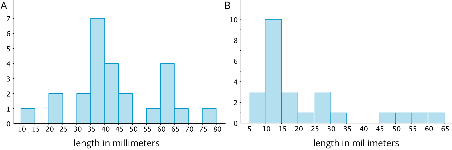 "Two histograms for ""length in millimeters"" labeled ""A"" and ""B."" Histogram ""A:"" horizontal axis is labeled ""length in millimeters"" with the numbers 10 through 80, in increments of 5, indicated.  The vertical axis has the numbers 0 through 7 indicated.  The data are: 10 up to 15 millimeters, 1; 15 up to 20 millimeters, 0; 20 up to 25 millimeters, 2; 25 up to 30 millimeters, 0; 30 up to 35 millimeters, 2; 35 up to 40 millimeters, 7; 40 up to 45 millimeters, 4; 45 up to 50 millimeters, 2; 50 up to 55 millimeters, 0; 55 up to 60 millimeters, 1; 60 up to 65 millimeters, 4; 65 up to 70 millimeters, 1; 70 up to 75 millimeters, 0; 75 up to 80 millimeters, 1. Histogram ""B:"" horizontal axis is labeled ""length in millimeters,"" the numbers 5 through 65, in increments of 5, are indicated.  The vertical axis has the numbers 0 through 10 indicated, with tick marks midway between.  The data are:  5 up to 10 millimeters, 3; 10 up to 15 millimeters, 10; 15 up to 20 millimeters, 3; 20 up to 25 millimeters, 1; 25 up to 30 millimeters, 3; 30 up to 35 millimeters, 1; 35 up to 40 millimeters, 0; 40 up to 45 millimeters, 0; 45 up to 50 millimeters, 1; 50 up to 55 millimeters, 1; 55 up to 60 millimeters, 1; 60 up to 65 millimeters, 1."