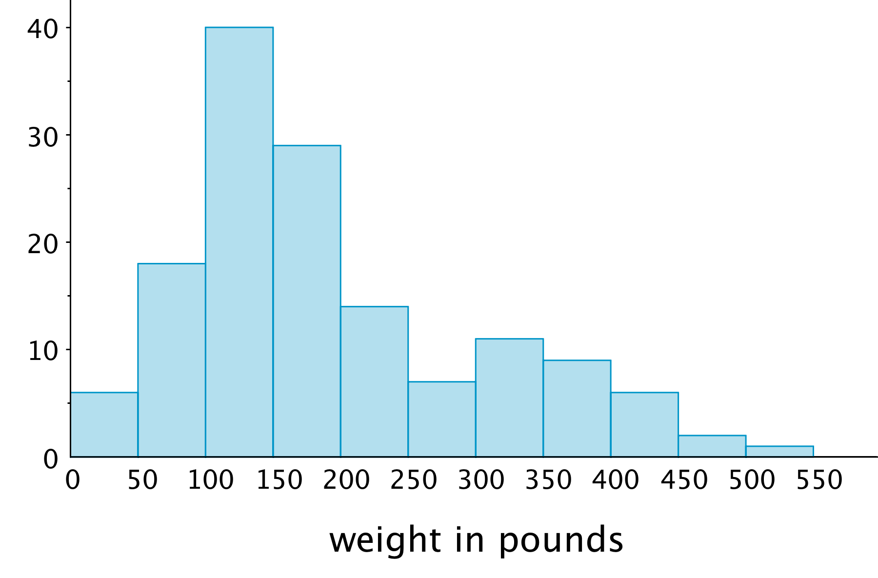 "A histogram. The horizontal axis is labeled ""weight in pounds"" and the numbers 0 through 550, in increments of 50, are indicated. On the vertical axis, the numbers 0 through 40, in increments of 5, are indicated. There are also tick marks midway between. The approximate data for the bars are as follows: From 0 up to 50 pounds, 6 bears  From 50 up to 100 pounds, 18 bears From 100 up to 150 pounds, 40 bears  From 150 up to 200 pounds, 28 bears  From 200 up to 250 pounds, 14 bears  From 250 up to 300 pounds, 7 bears  From 300 up to 350 pounds, 11 bears   From 350 up to 400 pounds, 10 bears  From 400 up to 450 pounds, 6 bears From 450 up to 500 pounds, 2 bears From 500 up to 550 pounds, 1 bear"