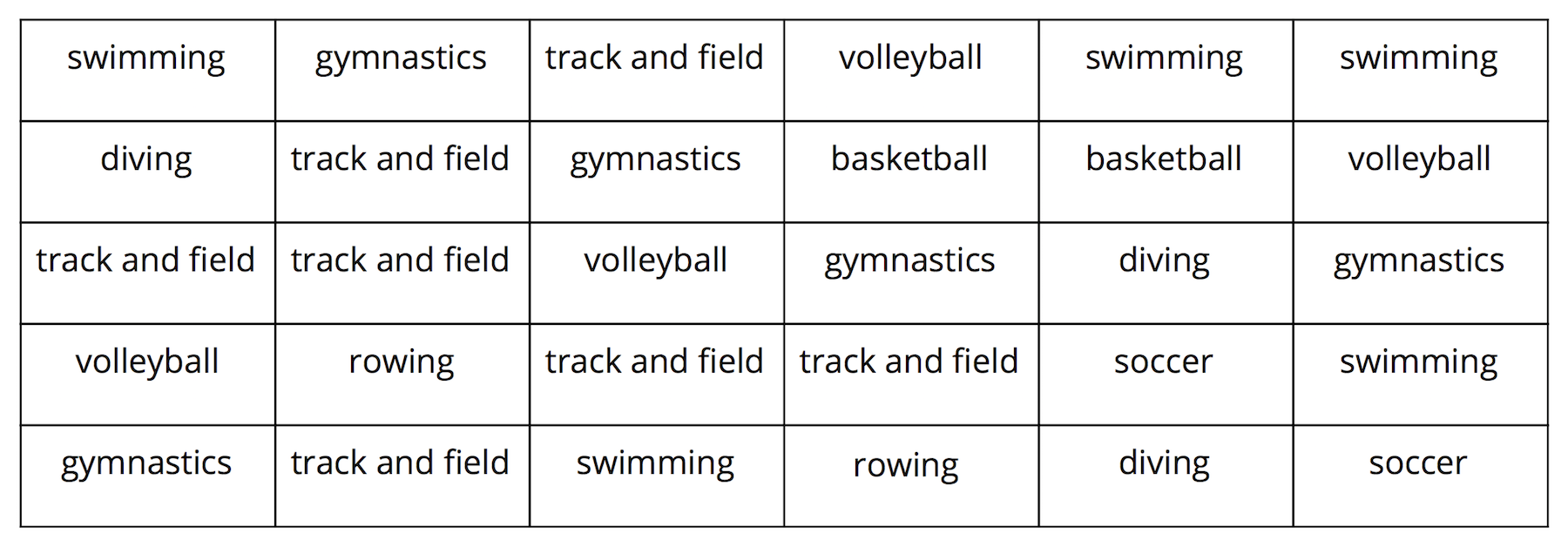 A 6-column table with 5 rows of data. the data are as follows: Row 1: swimming, gymnastics, track and field, volleyball, swimming, swimming. Row 2: diving, track and field, gymnastics, basketball, basketball, volleyball. Row 3: track and field, track and field, volleyball, gymnastics, diving, gymnastics. Row 4: volleyball, rowing, track and field, track and field, soccer, swimming. Row 5: gymnastics, track and field, swimming, rowing, diving, soccer