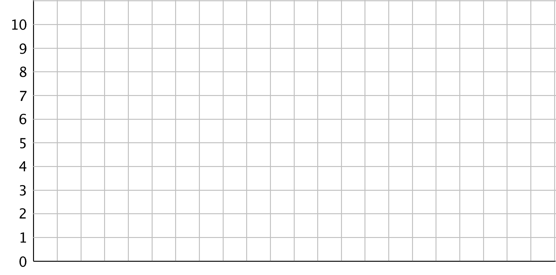 A blank coordinate grid. The vertical axis has the numbers 0 through 10 indicated. The horizontal axis has 21 grid lines with no labels.