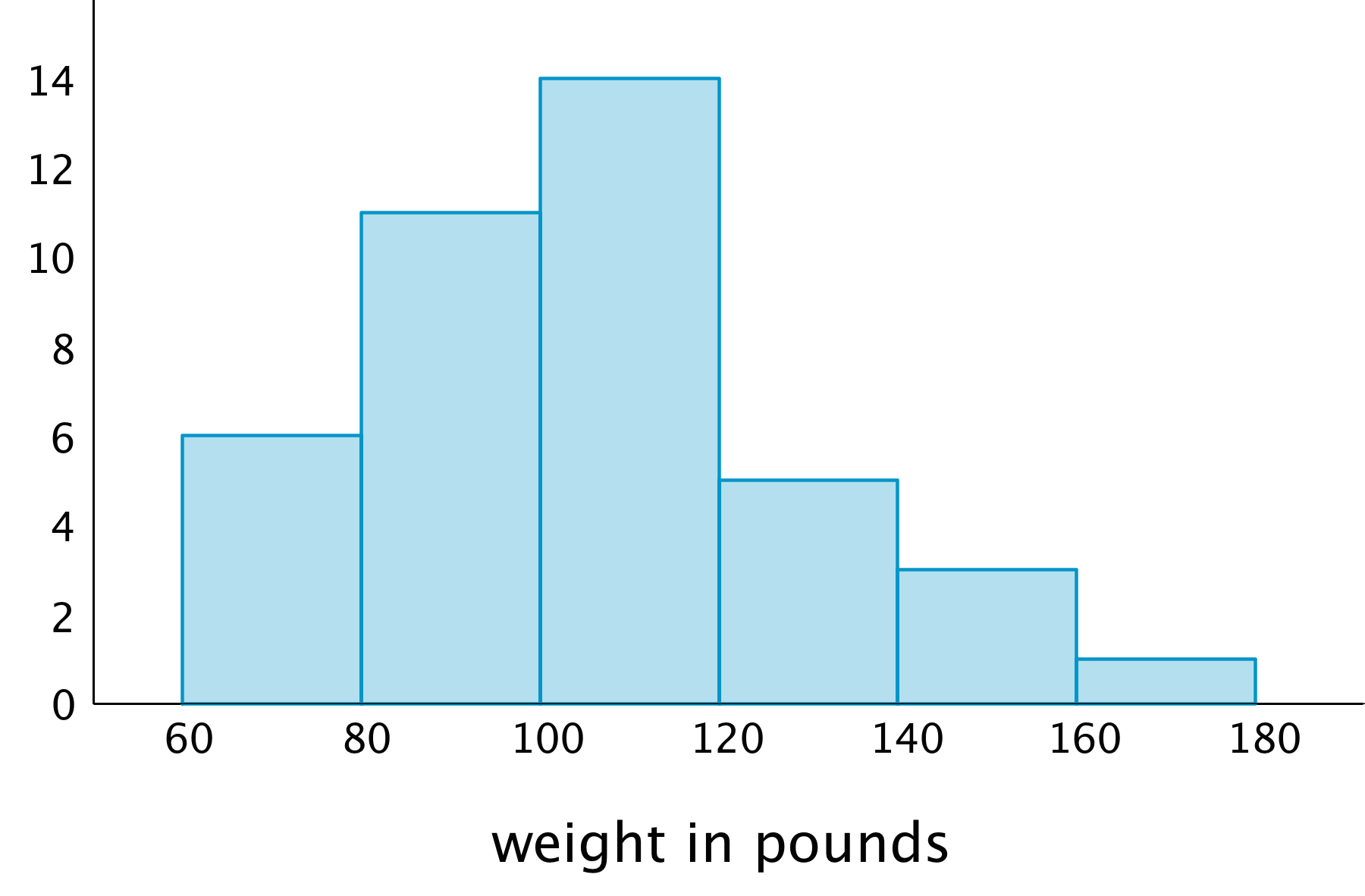 "A histogram: The horizontal axis is labeled ""weight in pounds"" and the numbers 60 through 180, in increments of 20, are indicated. On the vertical axis the numbers 0 through 14, in increments of 2, are indicated. The data represented by the bars are as follows: Weight from 60 up to 80, 6. Weight from 80 up to 100, 11. Weight from 100 up to 120 , 14. Weight from 120 up to 140, 5. Weight from 140 up to 160, 3. Weight from 160 up to 180, 1."