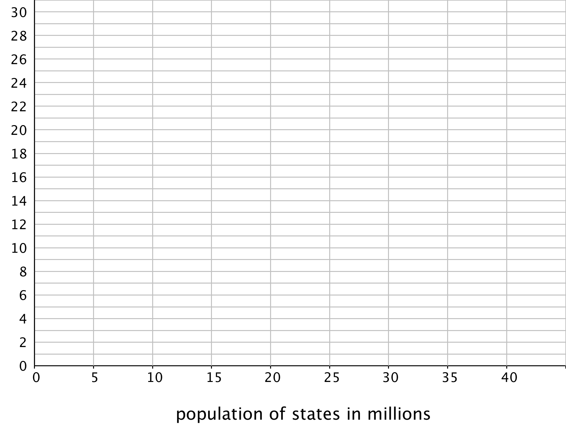 "A blank grid: The horizontal axis is labeled ""population of states in millions"" and has the numbers 0 through 40, in increments of 5, indicated. The vertical axis has the numbers 0 through 30, in increments of 2, indicated and there are tick marks midway between each indicated number."