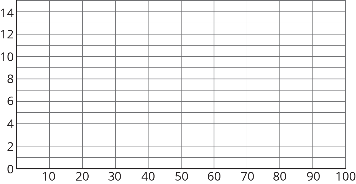 A blank grid: The horizontal axis has the numbers 0 through 100, in increments of 10, indicated. The vertical axis has the numbers 0 through 14, in increments of 2, indicated and there are horizontal lines midway between the indicated numbers.