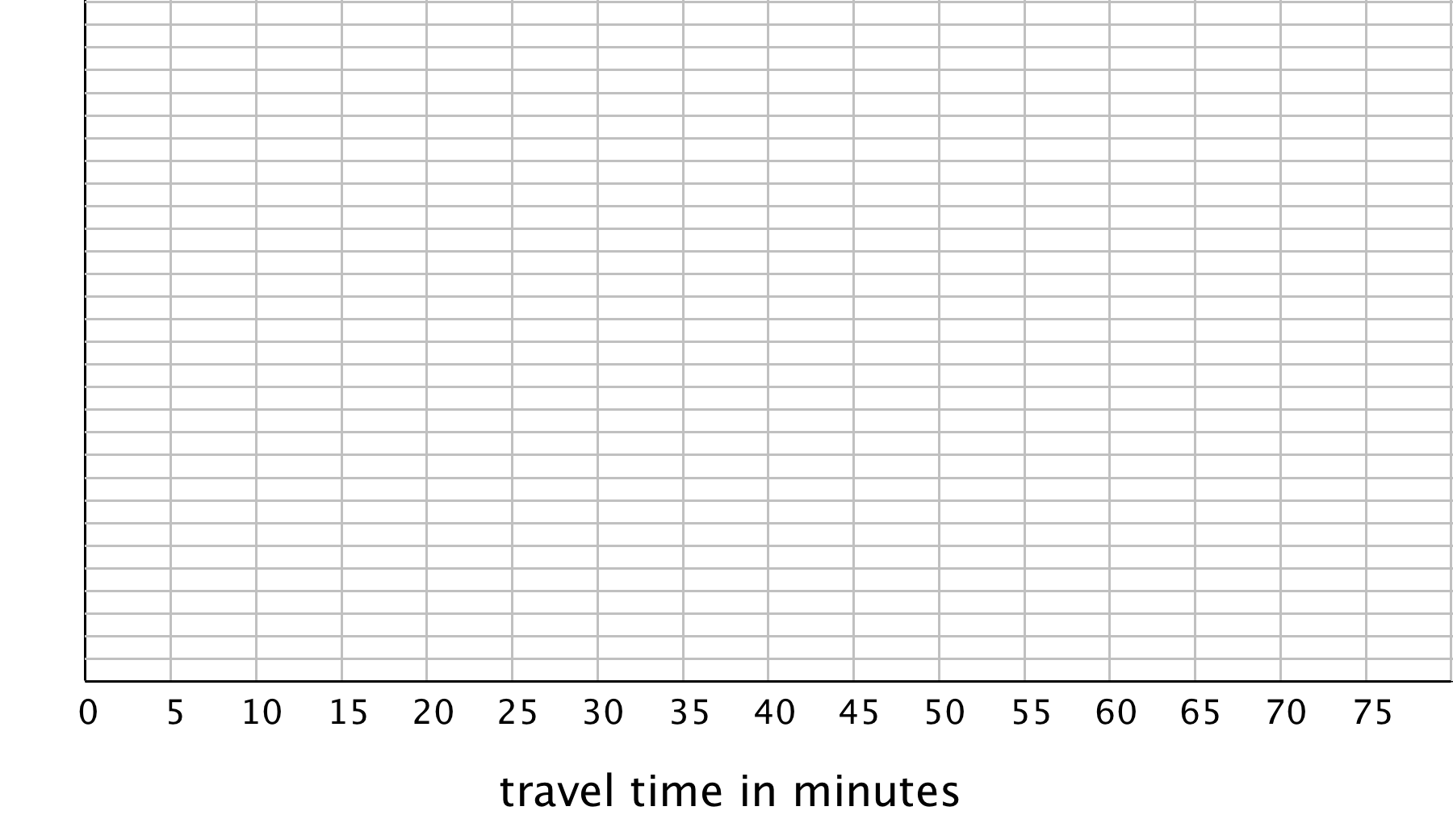 "A blank histogram: The horizontal axis is labeled ""travel time in minutes"" and the numbers 0 through 75, in increments of 5, are indicated. The vertical axis has 30 horizontal gridlines indicated."
