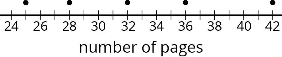 "A dot plot for ""number of pages"". The numbers 24 through 42, in increments of 2, are indicated. There are also tick marks midway between each number. The data are as follows:  25 pages, 1 dot. 28 pages, 1 dot. 32 pages, 1 dot. 36 pages, 1 dot. 42 pages, 1 dot."