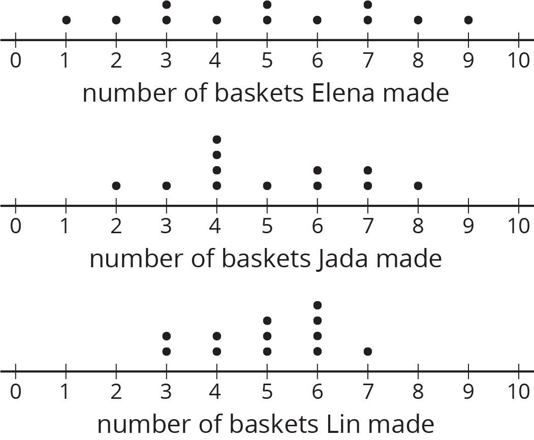 "Three dot plots. One for ""number of baskets Elena made"", one for ""number of baskets Jada made"", and one for ""number of baskets Lin made."" On each dot plot, the numbers 0 through 10 are indicated.  On the dot plot labeled ""number of baskets Elena made"" the data are as follows:  1 basket, 1 dot. 2 baskets, 1 dot. 3 baskets, 2 dots. 4 baskets, 1 dot. 5 baskets, 2 dots. 6 baskets, 1 dot. 7 baskets, 2 dots. 8 baskets, 1 dot. 9 baskets, 1 dot.  On the dot plot labeled ""number of baskets Jada made"" the data are as follows:  2 baskets, 1 dot. 3 baskets, 1 dot. 4 baskets, 4 dots. 5 baskets, 1 dot. 6 baskets, 2 dots. 7 baskets, 2 dots. 8 baskets, 1 dot.  On the dot plot labeled ""number of baskets Lin made"" the data are as follows:  3 baskets, 2 dots. 4 baskets, 2 dots. 5 baskets, 3 dots. 6 baskets, 4 dots. 7 baskets, 1 dot."