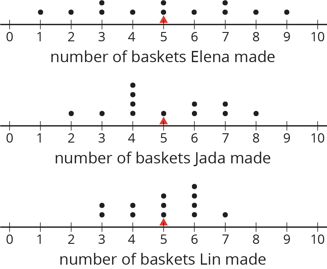 "Three dot plots labeled ""number of baskets Elena made,"" ""number of baskets Jada made,"" and ""number of baskets Lin made"" are indicated. Each dot plot has the numbers 0 through 10 indicated with a triangle at the number 5.  The dot plot ""number of baskets Elena made,"" has the following data:  1 basket, 1 dot. 2 baskets, 1 dot. 3 baskets, 2 dots. 4 baskets, 1 dot. 5 baskets, 2 dots. 6 baskets, 1 dot. 7 baskets, 2 dots. 8 baskets, 1 dot. 9 baskets, 1 dot.  The dot plot ""number of baskets Jada made,"" has the following data:  2 baskets, 1 dot. 3 baskets, 1 dot. 4 baskets, 4 dots. 5 baskets, 1 dot. 6 baskets, 2 dots. 7 baskets, 2 dots. 8 baskets, 1 dot.  The dot plot ""number of baskets Lin made,"" has the following data:  3 baskets, 2 dots. 4 baskets, 2 dots. 5 baskets, 3 dots. 6 baskets, 4 dots. 7 baskets, 1 dot."