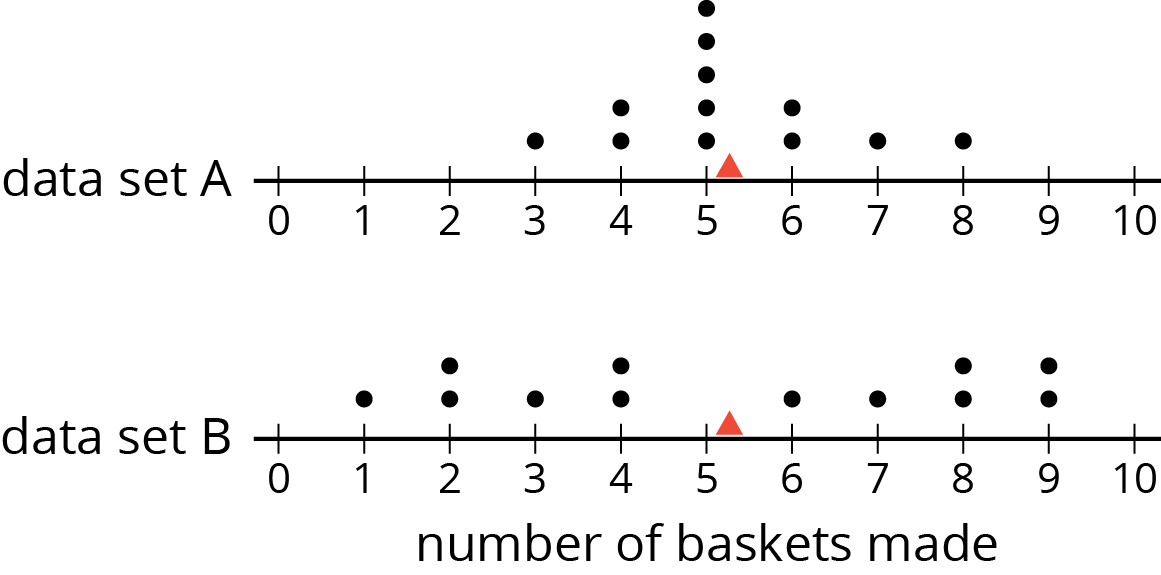"Two dot plots for ""number of baskets made."" The numbers 0 through 10 are indicated. On each dot plot there is a red triangle located between 5 and 6 baskets made.  The data for ""data set A"" are as follows: 3 baskets, 1 dot. 4 baskets, 2 dots. 5 baskets, 5 dots. 6 baskets, 2 dots. 7 baskets, 1 dot. 8 baskets, 1 dot.  The data for ""data set B"" are as follows: 1 basket, 1 dot. 2 baskets, 2 dots. 3 baskets, 1 dot. 4 baskets, 2 dots. 6 baskets, 1 dot. 7 baskets, 1 dot. 8 baskets, 2 dots. 9 baskets, 2 dots."