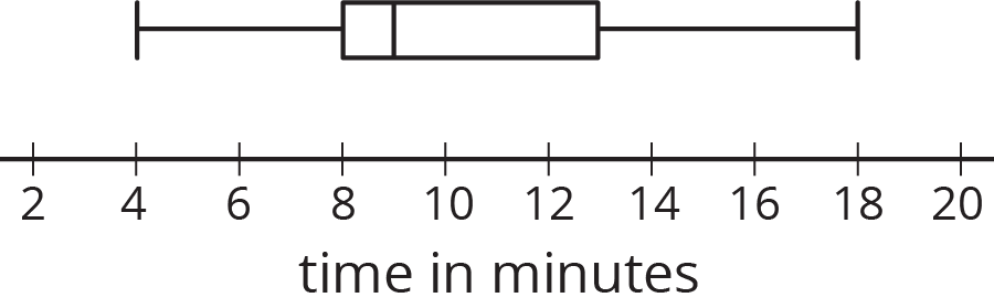 "A box plot for ""time in minutes."" The numbers 2 through 20, in increments of two, are indicated. The five-number summary for the box plot is as follows:  Minimum value, 4. Maximum value, 18. Q1, 8. Q2, 9. Q3, 13."