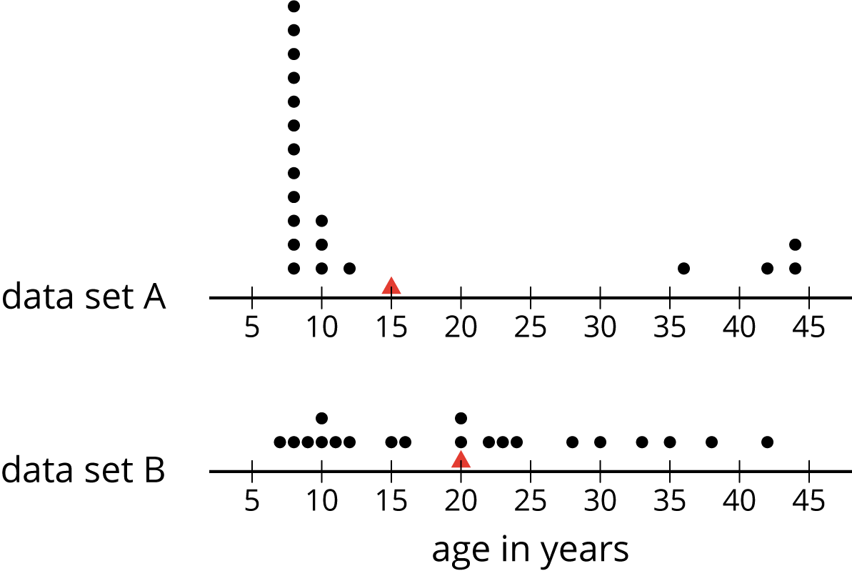 "Two dot plots for ""age in years,"" labeled ""data set A"" and ""data set B"". On each dot plot, the numbers 5 through 45, in increments of 5, are indicated. There is a red triangle indicated at 15 on ""data set A"" and at 20 on ""data set B"".  The data for ""data set A"" are as follows: 8 years, 12 dots. 10 years, 3 dots. 12 years, 1 dot. 15 years, red triangle. 36 years, 1 dot. 42 years, 1 dot. 44 years, 2 dots.  The data for ""data set B"" are as follows: 7 years, 1 dot. 8 years, 1 dot. 9 years, 1 dot. 10 years, 2 dots. 15 years, 1 dot. 16 years, 1 dot. 20 years, 2 dots and 1 red triangle. 22 years, 1 dot. 23 years, 1 dot. 24 years, 1 dot. 28 years, 1 dot. 30 years, 1 dot. 33 years, 1 dot. 35 years, 1 dot. 38 years, 1 dot. 42 years, 1 dot."