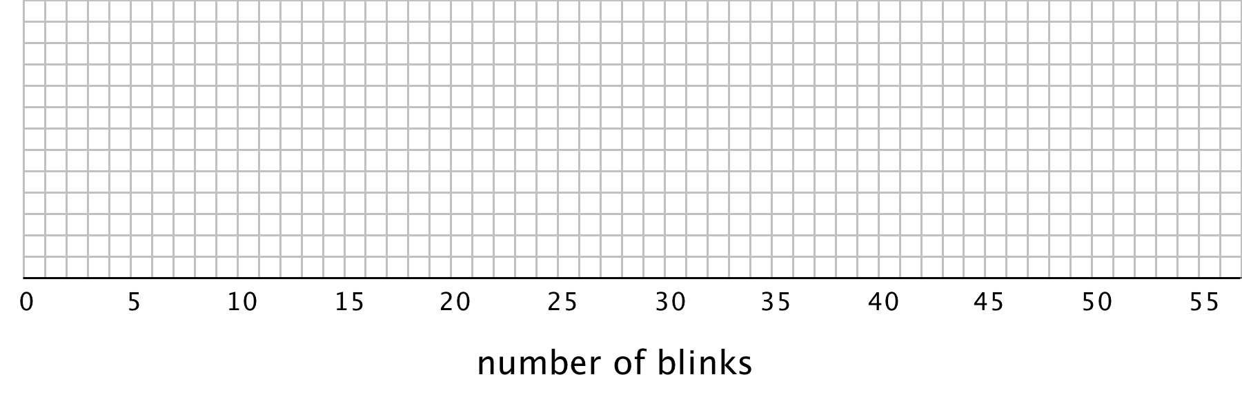 "A blank grid for ""number of blinks"" with the numbers 0 through 55, in increments of 5 indicated along the horizontal axis. Between each number indicated there are 4 evenly spaced vertical gridlines. There are 13 horizontal gridlines."