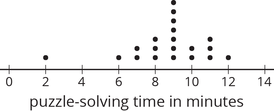 "Dot plot for ""puzzle-solving time in minutes."" The numbers 0 through 14, in increments of 2, are indicated. The data are as follows:  2 minutes, 1 dot; 6 mintues, 1 dot; 7 minutes, 2 dots; 8 minutes, 3 dots; 9 minutes, 7 dots; 10 minutes; 2 dots; 11 minutes; 3 dots; 12 minutes; 1 dot."