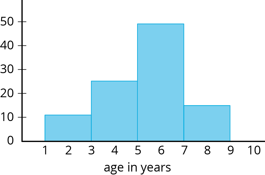 "A histogram: The horizontal axis is labeled ""age in years"" and the numbers 1 through 10 are indicated. On the vertical axis the numbers 0 through 50, in increments of 10, are indicated. The data represented by the bars are as follows:   Age from 1 up to 3, 10. Age from 3 up to 5, 25. Age from 5 up to 7, 50. Age from 7 up to 9, 15."