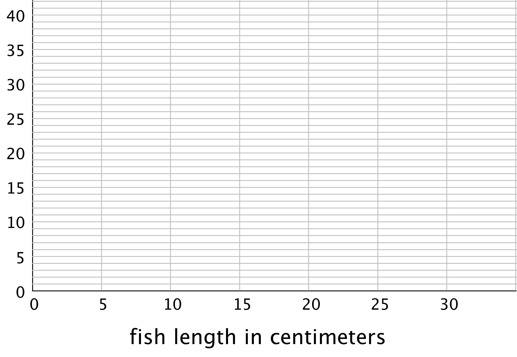 "A blank grid. The horizontal axis is labeled ""fish length in centimeters"" and the numbers 0 through 30, in increments of 5, are indicated. The vertical axis has the numbers 0 through 40, in increments of 5, indicated. There are 4 evenly spaced horizontal gridlines between each indicated number."