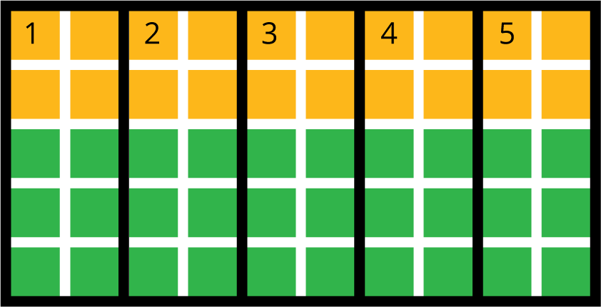 50 gold and green squares are arranged in 5 rows with 10 squares in each row. The top 2 rows are gold and the bottom 3 rows are green. The grid is divided vertically into 5 equal rectangles labeled 1, 2, 3, 4, and 5. Each rectangle contains 4 gold squares at the top and 6 green squares directly underneath.