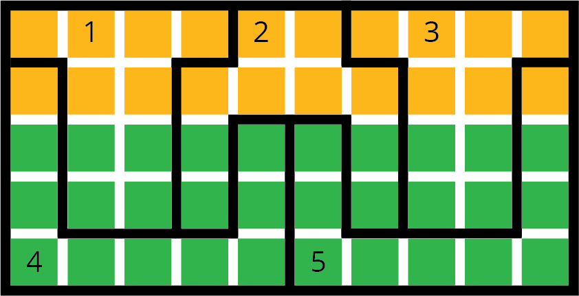 A 10 by 5 grid of squares with specific area boundaries numbered 1 through 5 indicated. The top two rows are gold and the bottom 3 rows are green. Each numbered area contains a combination of 10 gold and green squares.  Area 1: Starting on the first row, region 1 has the first 4 gold squares. Under the second gold square in the first row is a row of 2 gold squares. Directly under the 2 gold squares in row 2 are 2 green squares. Directly under the 2 green squares are another 2 green squares.  Area 2: Starting on the first row, region 2 has the fifth and sixth gold squares. Under the 2 gold squares and 1 place to the left are 4 gold squares side by side. Under the 4 gold squares are 1 green square, 2 spaces, and another green square. Under that row is an identical row with 1 green square, 2 spaces, and another green square.  Area 3: Starting on the top row, region 3 has the last 4 gold squares in the first row. Under the second gold square in the first row is a row of 2 gold squares. Under the 2 gold squares in row 2 are 2 green squares. Under the 2 green squares are another two green squares. Area 3 is identical to area 1.  Area 4: Starting in row 2, region 4 has starts with a gold square. Directly below in row 3 is 1 green square, then 3 spaces, and 1 green square. Row 4 is identical to row 3. Row 5 has 5 green squares side by side.  Area 5: Starting in row 2, region 5 has the 10th gold square. In row 3 has the 6th green square, then 3 spaces, and 1 green square. Row 4 is identical to row 3. Row 5 has 5 green squares side by side.10 squares over is 1 yellow. In the next row down, 6 squares over is 1 green, 3 spaces, and 1 green square. Under the green square in the previous row is 1 green, 3 spaces, and 1 green square. Under the previous green square on the left, are 5 green squares.