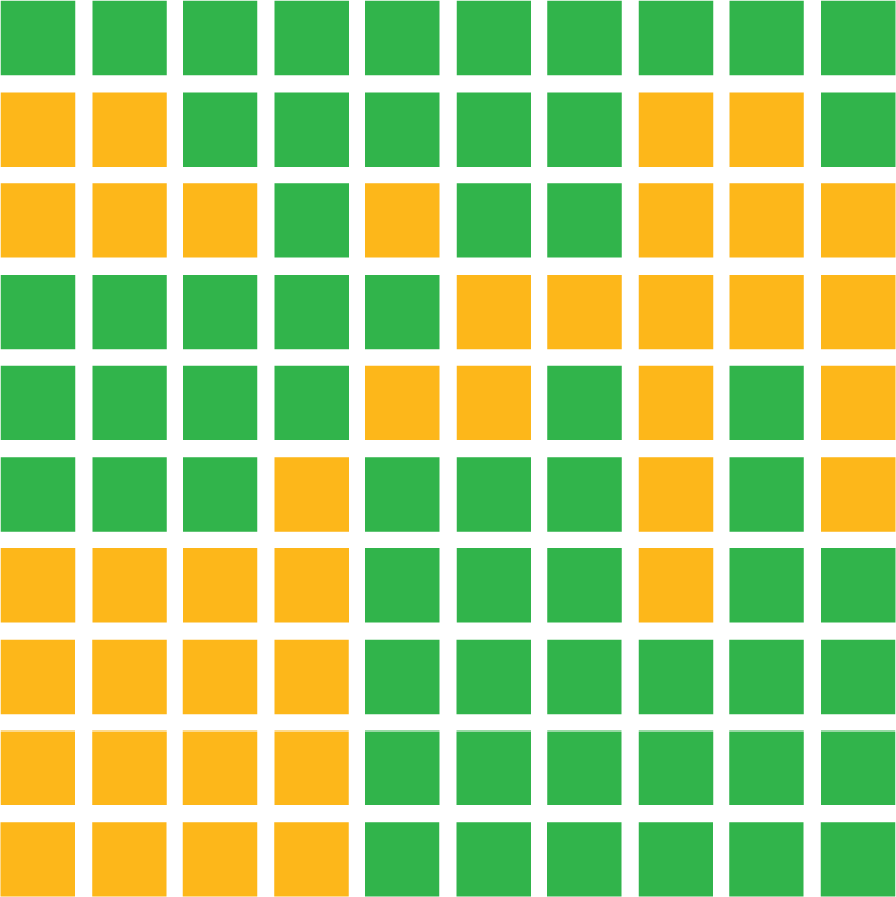 A figure that represents a district composed of 100 green and gold squares that are arranged in 10 rows and 10 columns. The squares are arranged in the following order: Row 1: 10 green. Row 2: 2 gold, 5 green, 2 gold, 1 green. Row 3: 3 gold, 1 green, 1 gold, 2 green, 3 gold. Row 4: 5 green, 5 gold. Row 5: 4 green, 2 gold, 1 green, 1 gold, 1 green, 1 gold. Row 6: 3 green, 1 gold, 3 green, 1 gold, 1 green, 1 gold. Row 7: 4 gold, 3 green, 1 gold, 2 green. Row 8: 4 gold, 6 green. Row 9: 4 gold, 6 green. Row 10: 4 gold, 6 green.