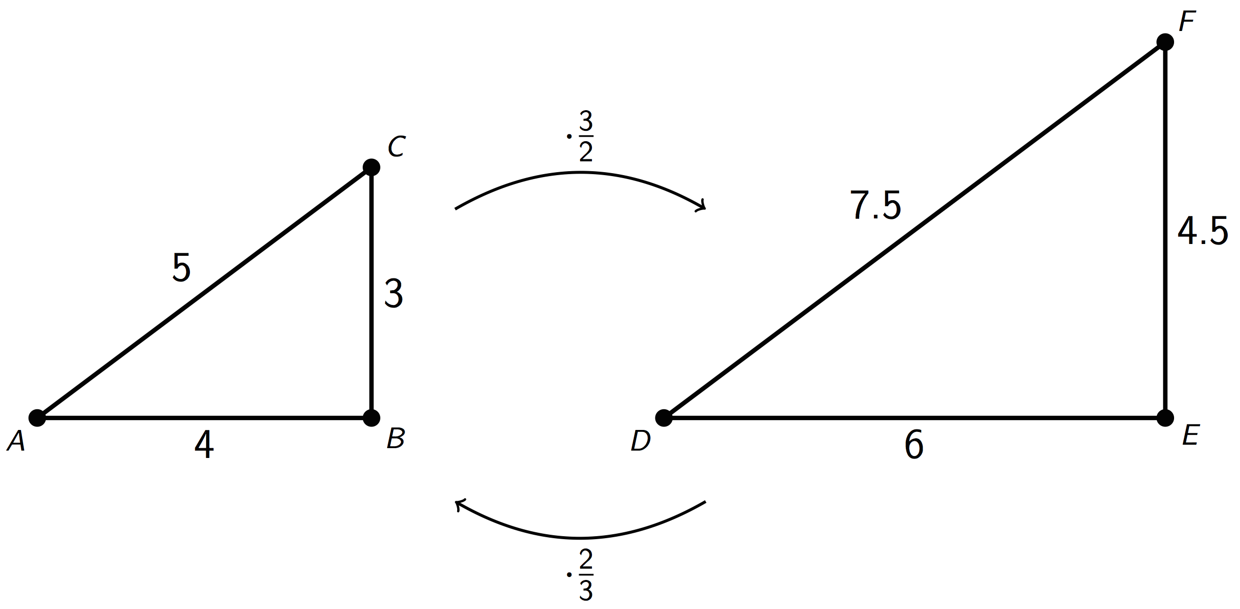 Two triangles; one labeled A B C with horizontal A B and the other D E F with horizontal D E. The length of A B is labeled 4. The length of B C is labeled 3. The length of C A is labeled 5. The length of D E is labeled 6. The length of E F is labeled 4.5. The length of F D is labeled 7.5. An arrow from triangle A B C pointing to triangle D E F is labeled, times 3 halves. An arrow from triangle D E F pointing to triangle A B C is labeled times 2 thirds.