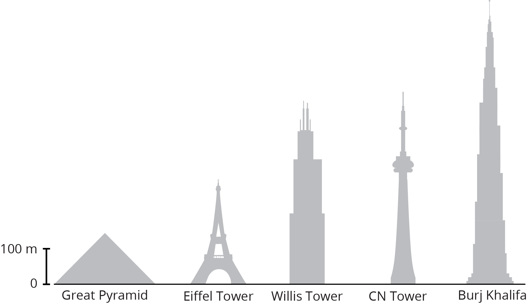 Structures shown from shortest to tallest are, Great Pyramid, Eiffel Tower, Willis Tower, CN Tower, Burj Khalifa.