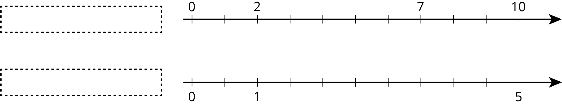 A double number line with 11 evenly spaced tick marks. For the top number line, a dashed box represents the title and the number 0 is on the first tick mark, 2 on the third, 7 on the eighth, and 10 on the eleventh. For the bottom number line, a dashed box represents the title and the number 0 is on the first tick mark, 1 on the third, and 5 on the eleventh.