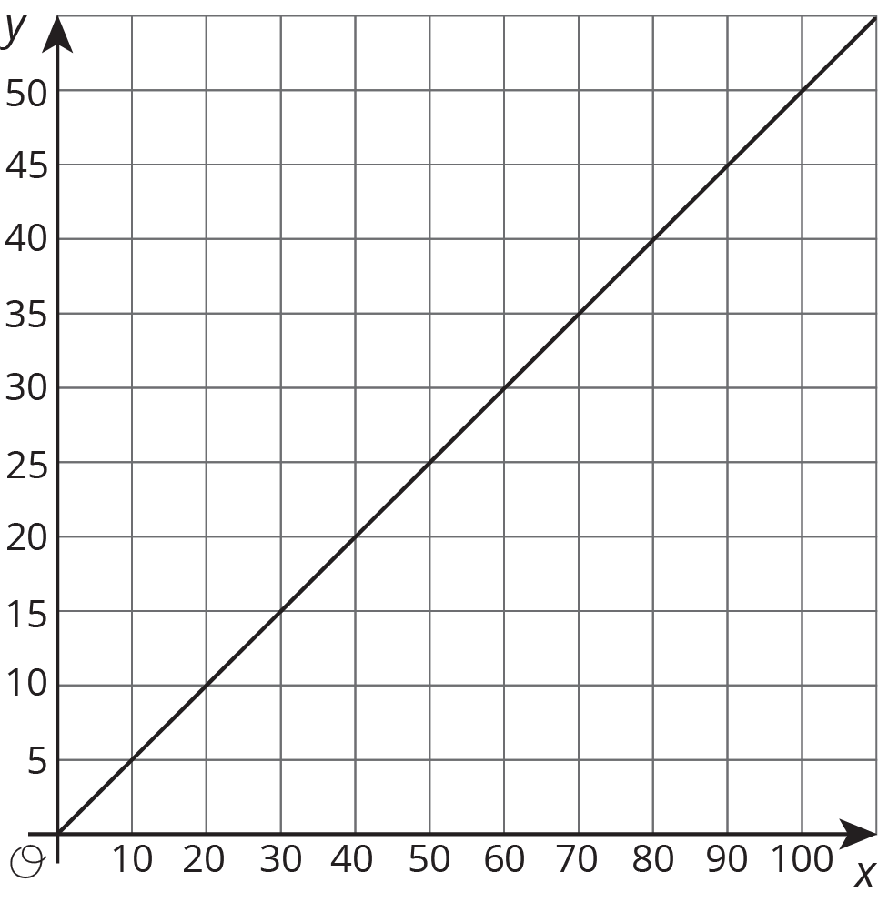Grade 7 unit 2 practice problems open up resources a line is graphed in the coordinate plane with the origin labeled o geenschuldenfo Image collections