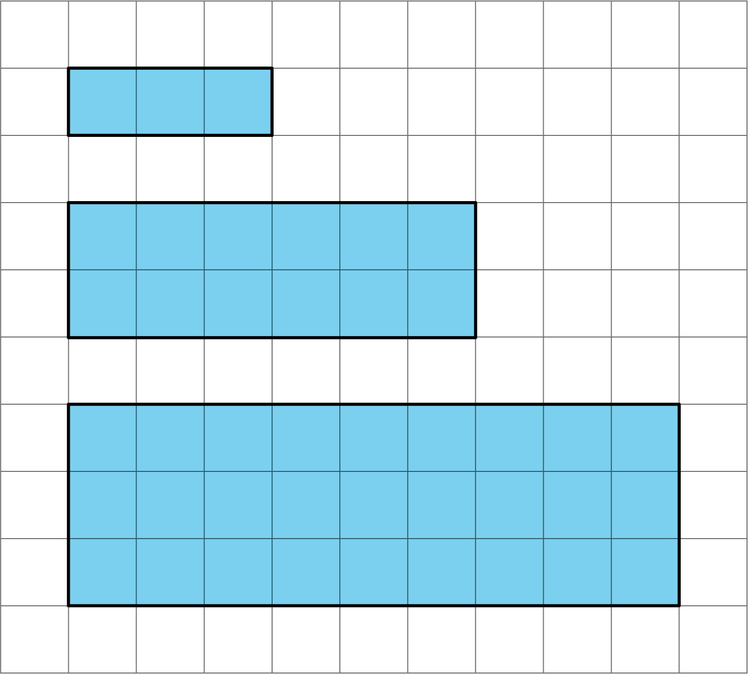 Three rectangles on a coordinate grid. The dimensions are as follows:  Top rectangle, length 3 units; width 1 unit. Middle rectangle, length 6 units; width 2 units. Bottom rectangle, length 9 units, width 3 units.