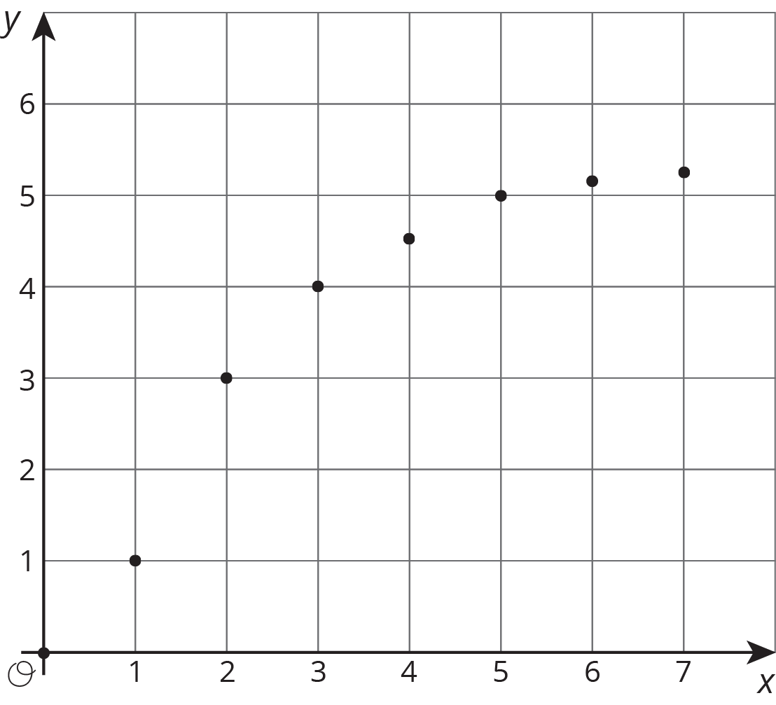 """Seven points plotted in the coordinate plane with the origin labeled """"O"""". The x axis has the numbers 0 through 7 indicated. The y axis has the numbers 0 through 6 indicated. The points with coordinates 1 comma 1, 2 comma 3, 3 comma 4, 4 comma 4 point 5, 5 comma 5, 6 comma 5 point 1, and 7 comma 5 point 2 are indicated."""