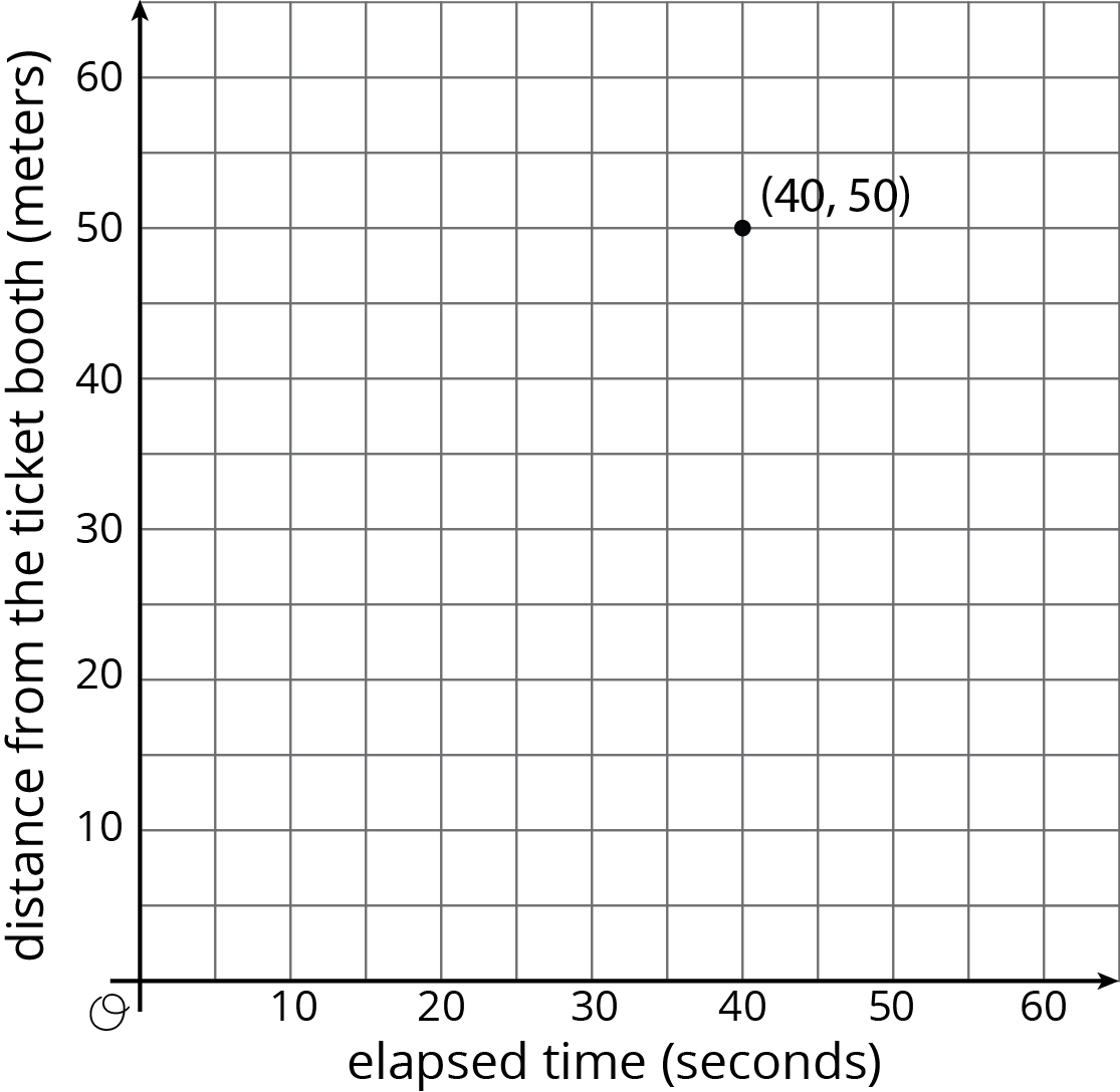 "A coordinate plane with the origin labeled ""O"". The horizontal axis is labeled ""elapsed time in seconds"" and the numbers 0 through 60, in increments of 10, are indicated. There are vertical gridlines midway between. The vertical axis is labeled ""distance from the ticket booth in meters"" and the numbers 0 through 60, in increments of 10, are indicated. There are horizontal gridlines midway between. The point with coordinates 40 comma 50 is indicated."