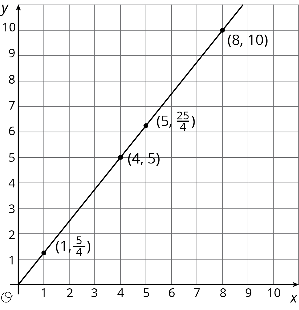 "A line is graphed in the coordinate plane with the origin labeled ""O"". The numbers 0 through 10 are indicated on the x axis. The numbers 0 through 10 are indicated on they axis. The line begins at the origin. It moves steadily upward and to the right passing through the points with coordinates 1 comma five-fourths, 4 comma 5, 5 comma 25 fourths, and 8 comma 10."