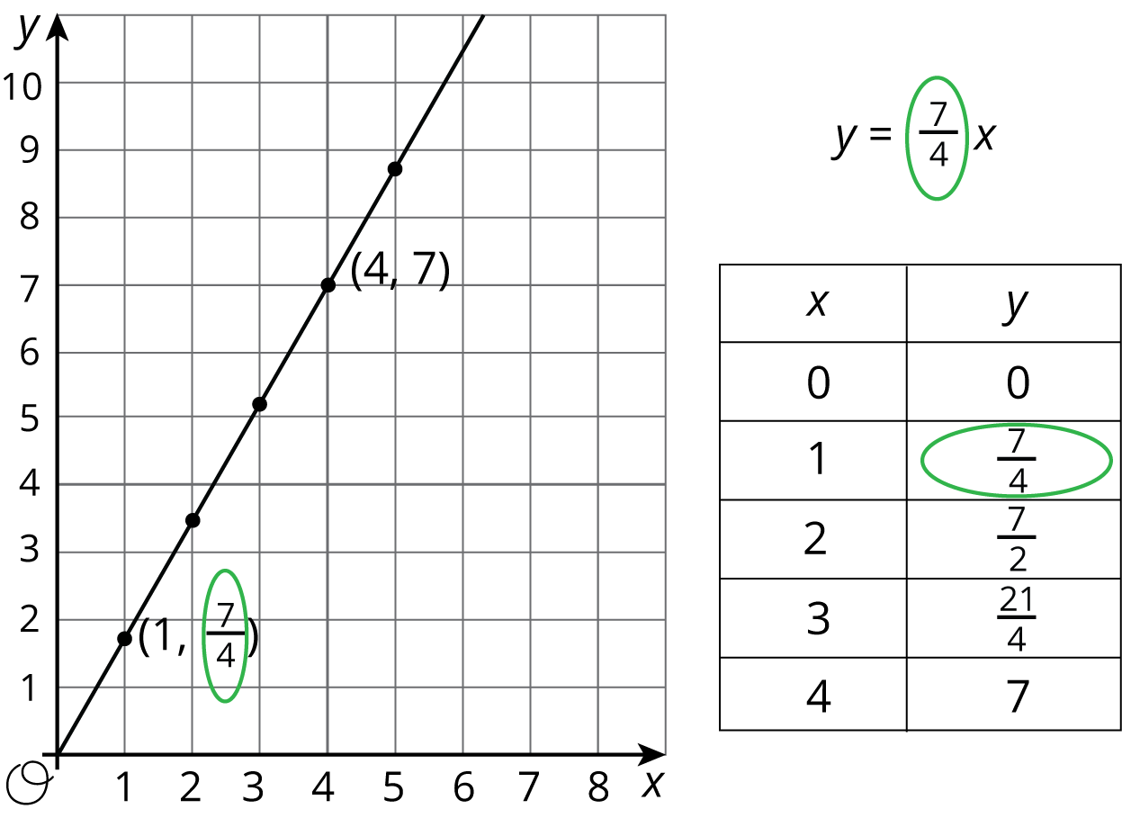 "A graph in the coordinate plane and a 2-column table: A coordinate plane with the origin labeled ""O"". The numbers 0 through 8 appear along the x-axis and the numbers 0 through 10 appear along the y-axis. The line begins at the origin and moves upwards and to the right. It passes through the points with coordinates (1, 7/4) and (4, 7).  The first column of the table is labeled ""x"" and the second column is labeled ""y."" Row 1: 0, 0; Row 2: 1, 7/4; Row 3: 2, 7/2; Row 4: 3, 21/4; Row 5: 4, 7. The equation y = 7/4x is above the table."