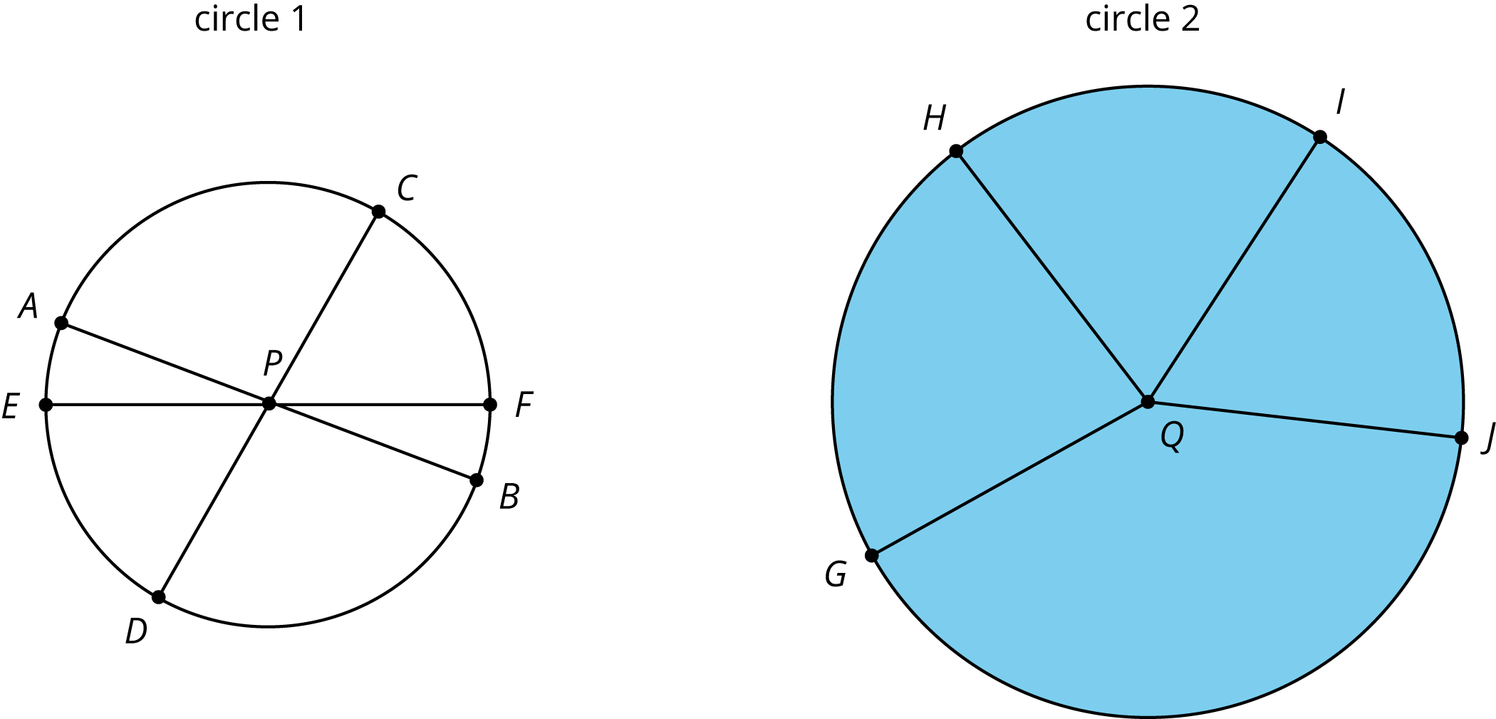 Two circles labeled circle 1 and circle 2. Circle 1 has a center at P and the points A, C, F, B, D, and E lie on the circle. Diameters A B, C D, and E F are drawn.  Circle 2 has a center at Q and the points G, H, I and J lie on the circle. Line segments Q G, Q H, Q I, and Q J are drawn.