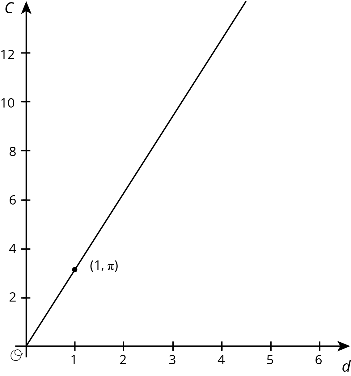 """A graph of a line in the coordinate plane with the origin labeled O. The horizontal axis is labeled """"d"""" and the numbers 1 through 6 are indicated. The vertical axis is labeled """"C"""" and the numbers 2 through 12, in increments of 2, are indicated. The line begins at the origin, slants upward and to the right, and passes through the point 1 comma pi."""