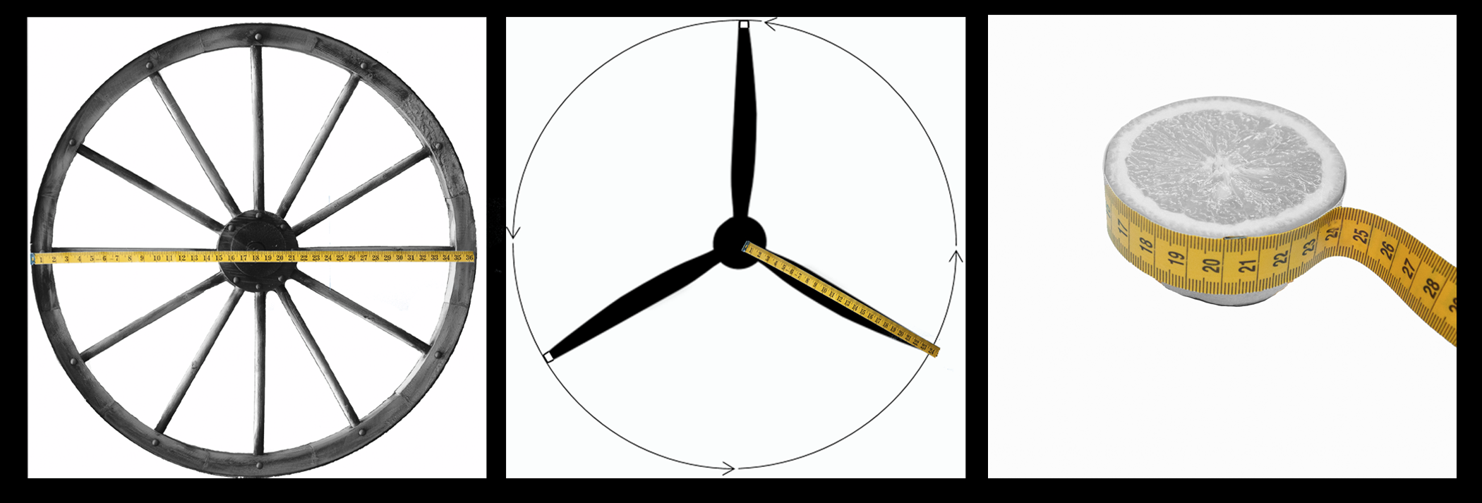 A picture of three different circular objects. The leftmost object is a wagon wheel with a measuring tool starting from one point on the wheel, goes through the wheel center to a point on the other side of the wheel. The center object is a plane propellor with three identical propellor blades. A measuring tool starts from the center of the propellor and goes to the end of the blade. The third object is of a sliced orange. A measuring tool goes around the entire circular region of the orange.
