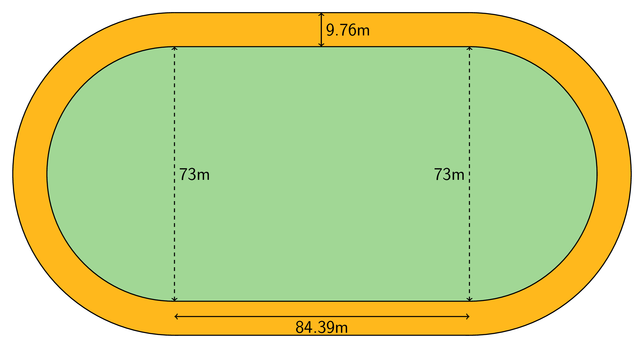 A picture of a field inside a running track. The field inside the track is composed of a rectangle, indicated by two dashed vertical lines labeled 73 meters and a horizontal length labeled 84 point 3 9 meters. There is a semi circle on each vertical side of the rectangle. The running track goes completely around the field and has a width of 9 point 7 6 meters.